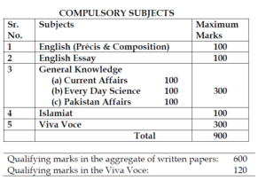 english literature mcq for kppsc exam