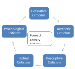 Forms of Literary Criticism